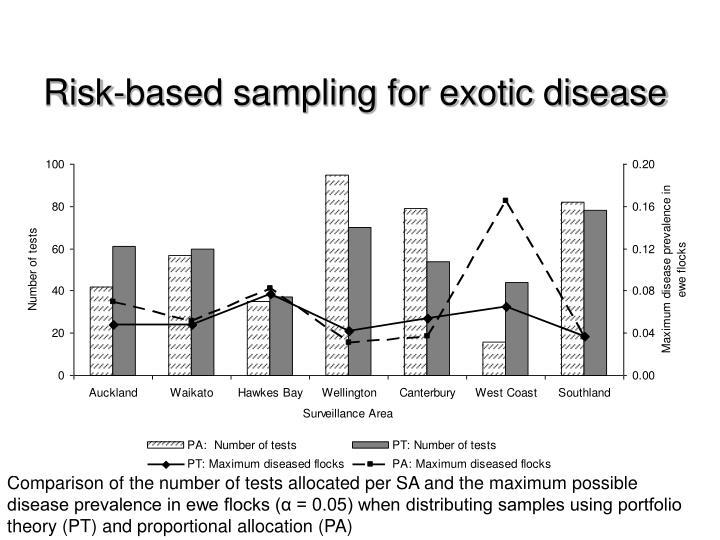 Risk-based sampling for exotic disease