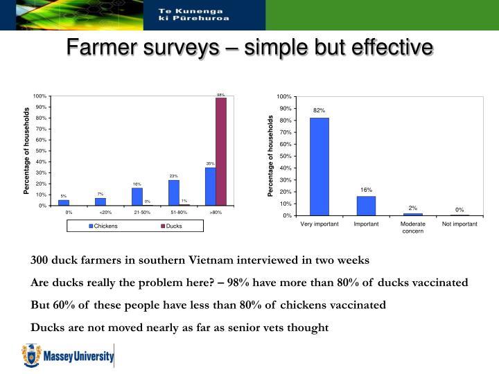 Farmer surveys – simple but effective