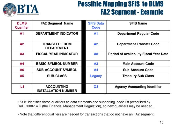 Possible Mapping SFIS  to DLMS