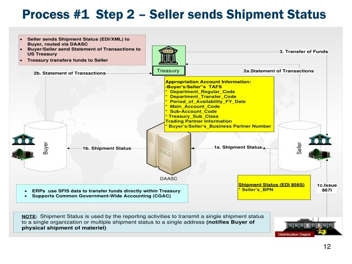 Process #1  Step 2 – Seller sends Shipment Status