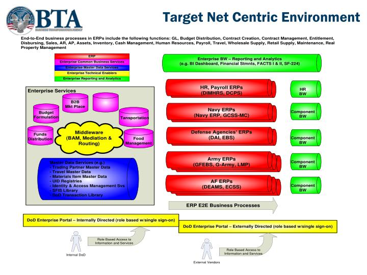 Target Net Centric Environment