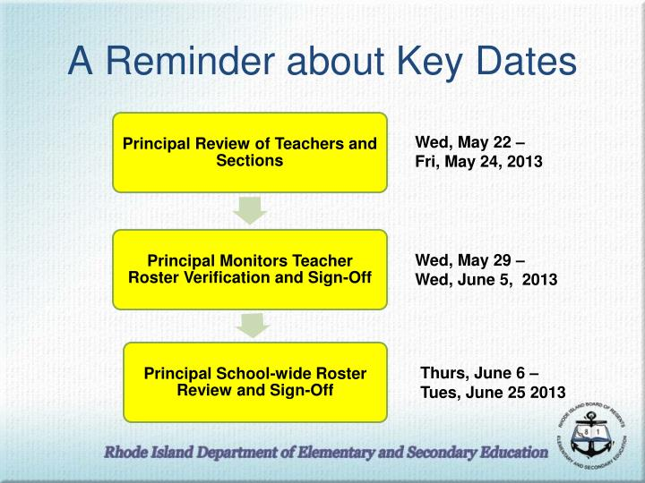 A Reminder about Key Dates