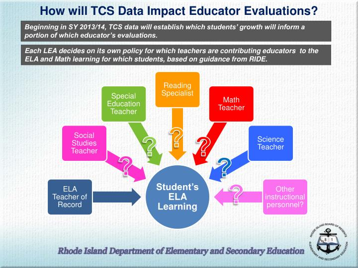 How will TCS Data Impact Educator Evaluations?