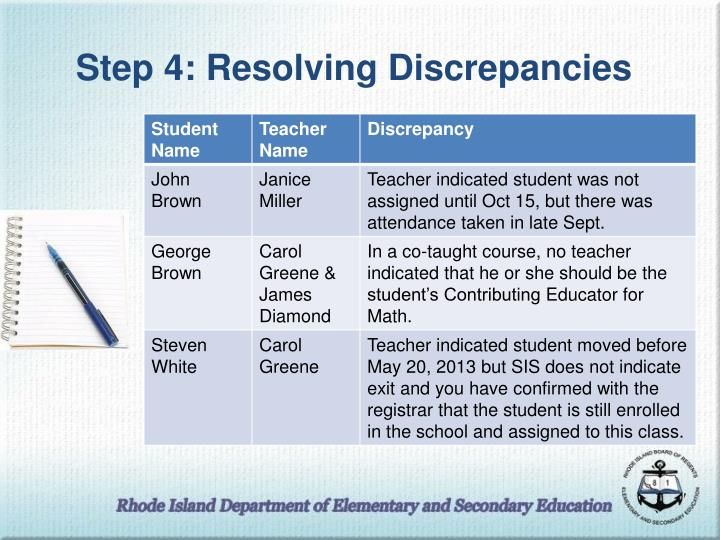 Step 4: Resolving Discrepancies