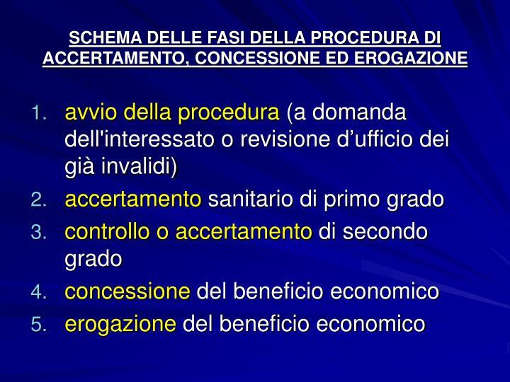 SCHEMA DELLE FASI DELLA PROCEDURA DI ACCERTAMENTO, CONCESSIONE ED EROGAZIONE