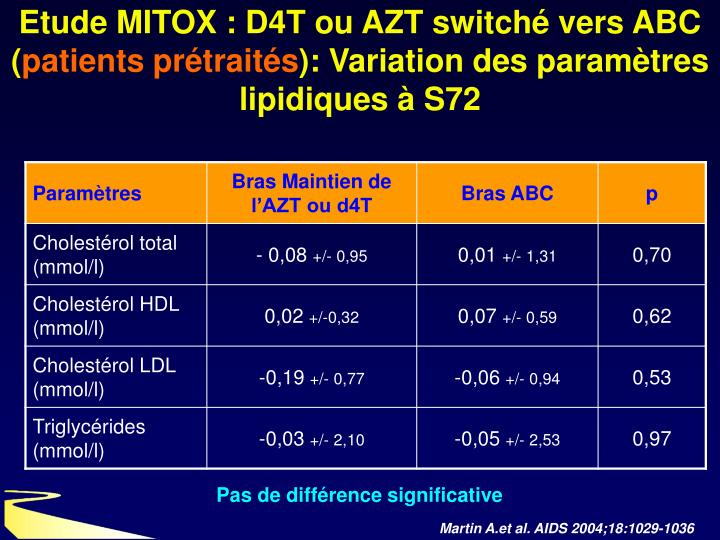 Etude MITOX : D4T ou AZT switch