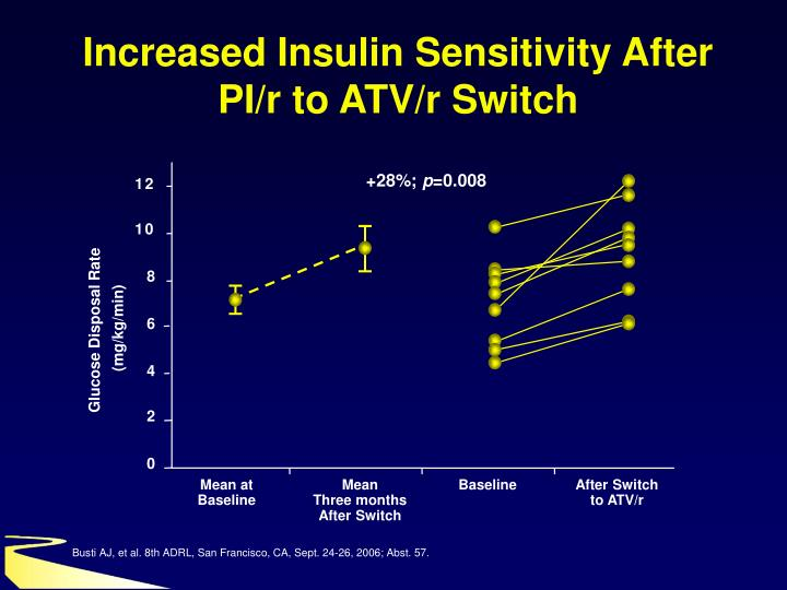 Increased Insulin Sensitivity After