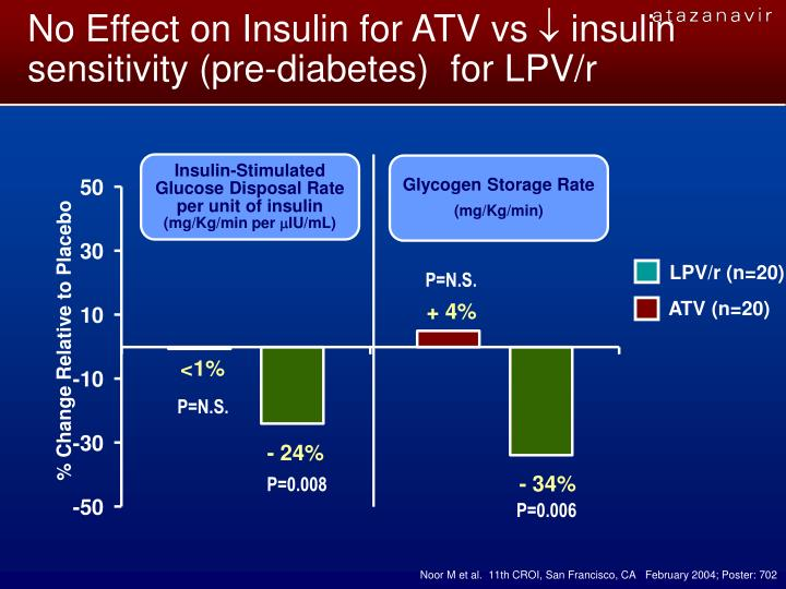 No Effect on Insulin for ATV vs