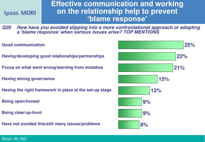 Effective communication and working
