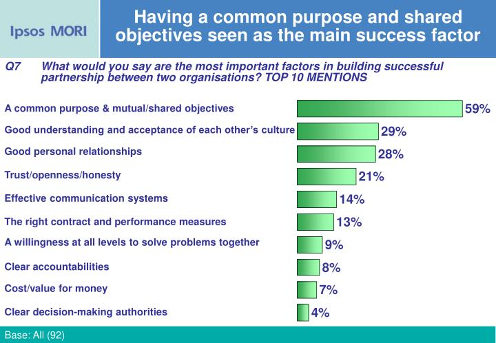 Having a common purpose and shared objectives seen as the main success factor