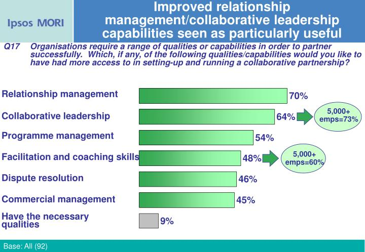 Improved relationship management/collaborative leadership  capabilities seen as particularly useful