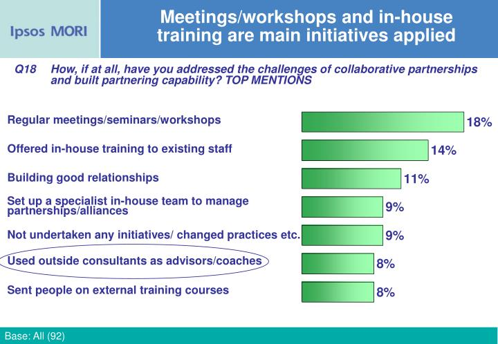Meetings/workshops and in-house training are main initiatives applied
