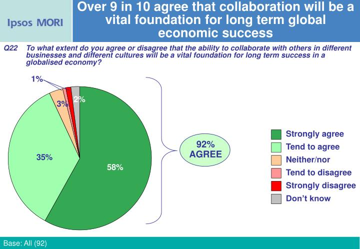 Over 9 in 10 agree that collaboration will be a vital foundation for long term global economic success