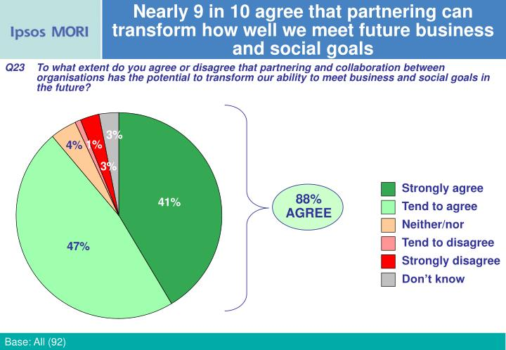 Nearly 9 in 10 agree that partnering can transform how well we meet future business and social goals