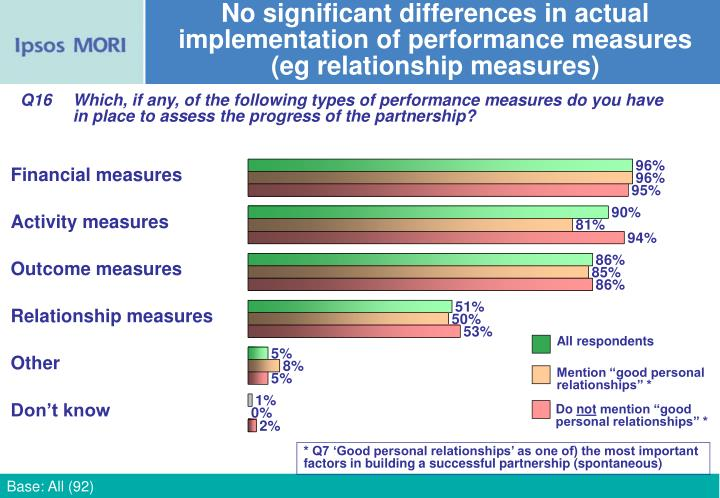 No significant differences in actual implementation of performance measures (eg relationship measures)