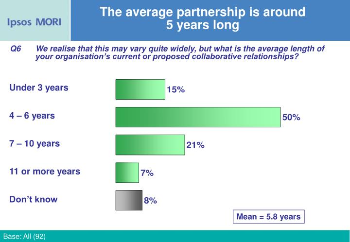The average partnership is around 5 years long