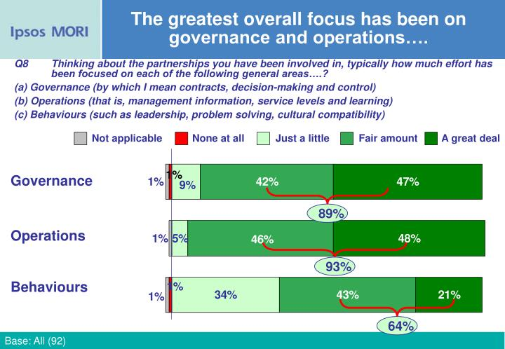 The greatest overall focus has been on governance and operations….