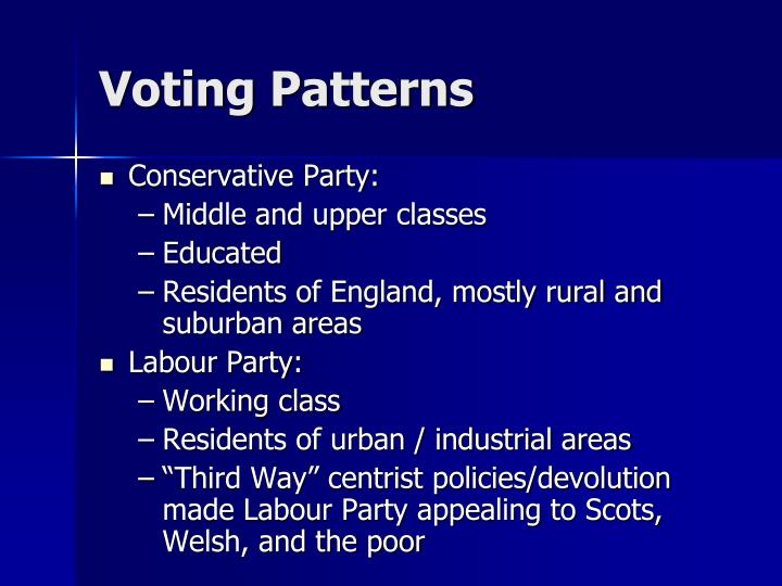 Voting Patterns