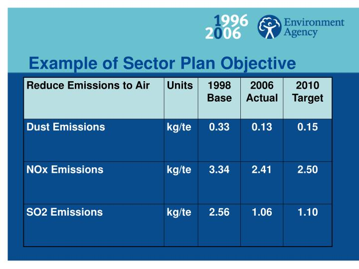 Example of Sector Plan Objective