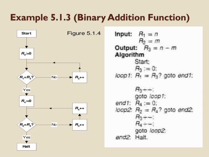 Example 5.1.3 (Binary Addition Function)