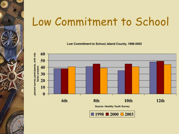 Low Commitment to School