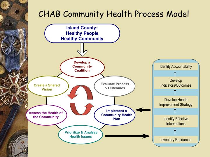 CHAB Community Health Process Model
