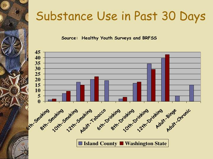 Substance Use in Past 30 Days