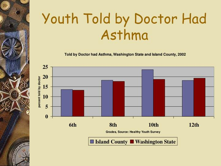 Youth Told by Doctor Had Asthma