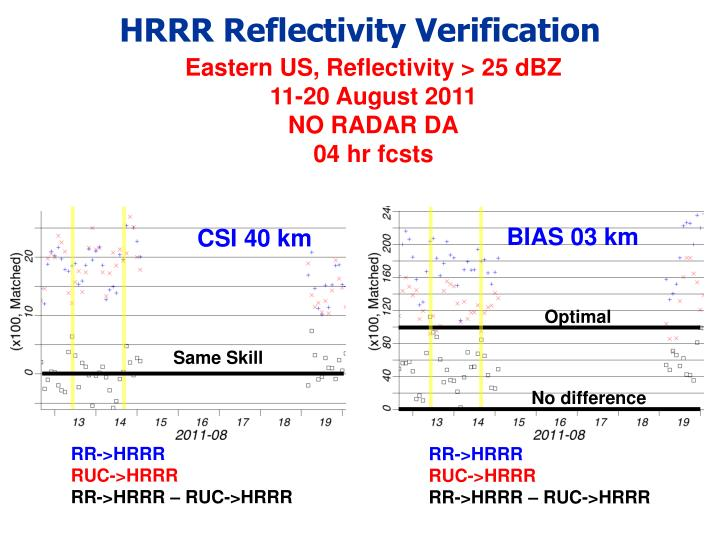 HRRR Reflectivity Verification