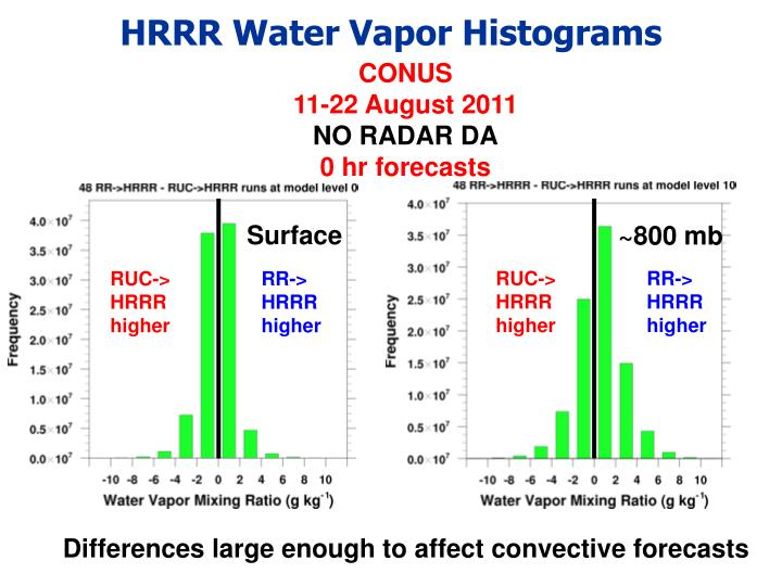 HRRR Water Vapor Histograms
