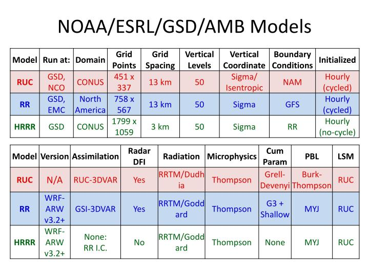 NOAA/ESRL/GSD/AMB Models