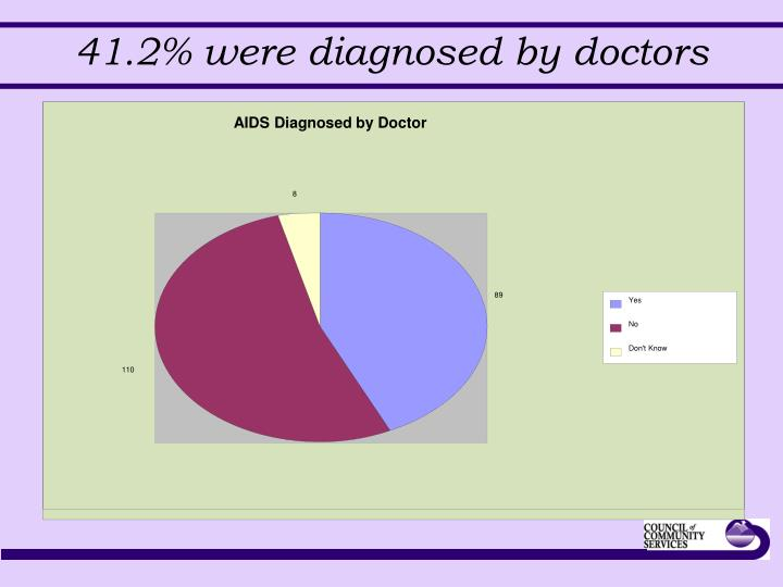 AIDS Diagnosed by Doctor