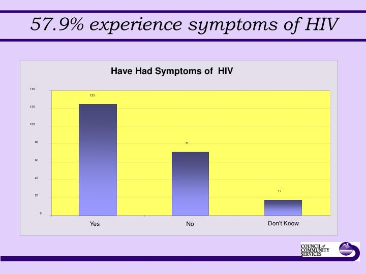 Have Had Symptoms of  HIV