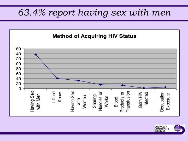 63.4% report having sex with men