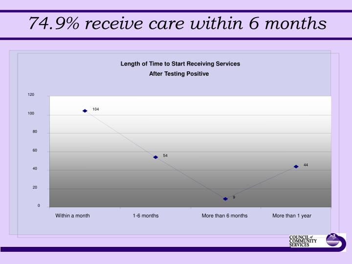 Length of Time to Start Receiving Services