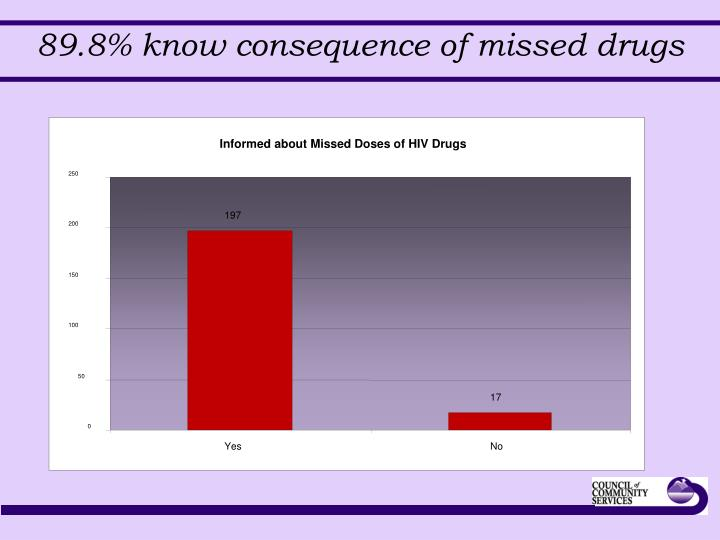 Informed about Missed Doses of HIV Drugs