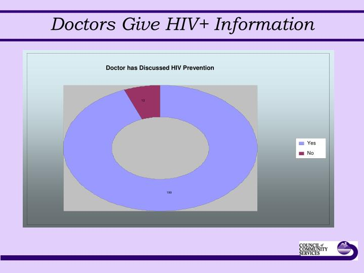 Doctor has Discussed HIV Prevention