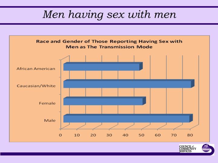 Men having sex with men