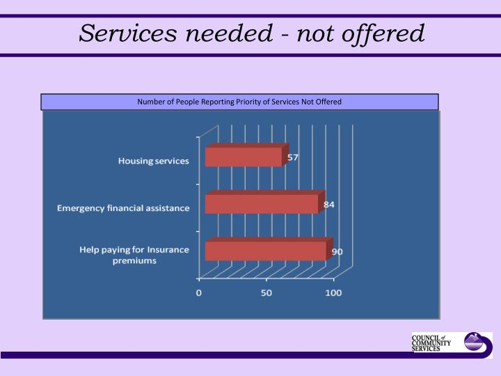 Services needed - not offered