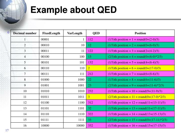 Example about QED