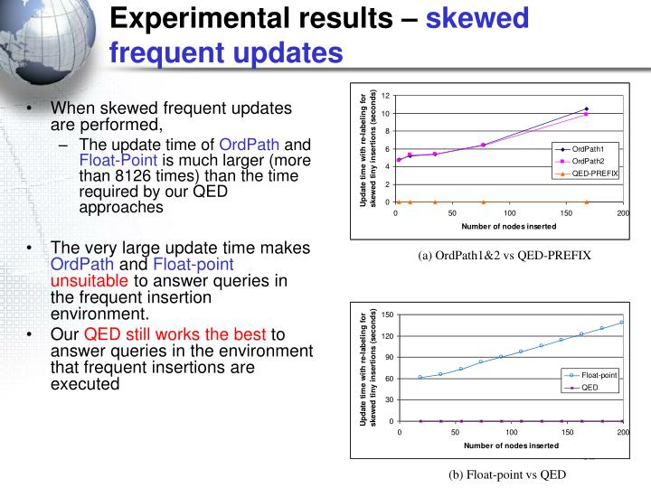 Experimental results –
