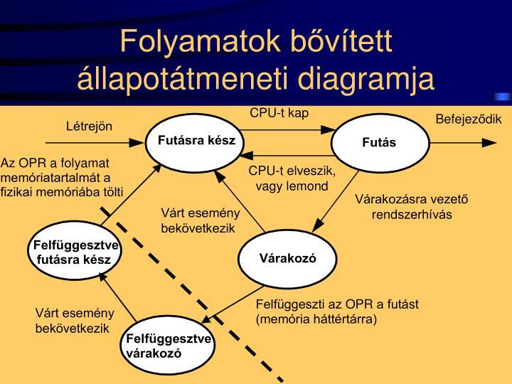 Folyamatok bővített állapotátmeneti diagramja