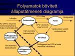 folyamatok b v tett llapot tmeneti diagramja