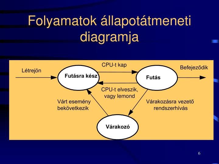Folyamatok állapotátmeneti diagramja
