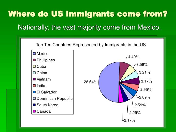 Where do US Immigrants come from?