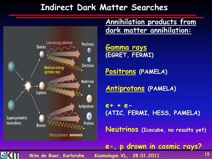 Indirect Dark Matter Searches