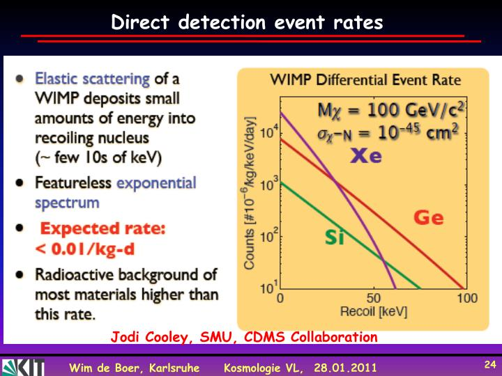 Direct detection event rates