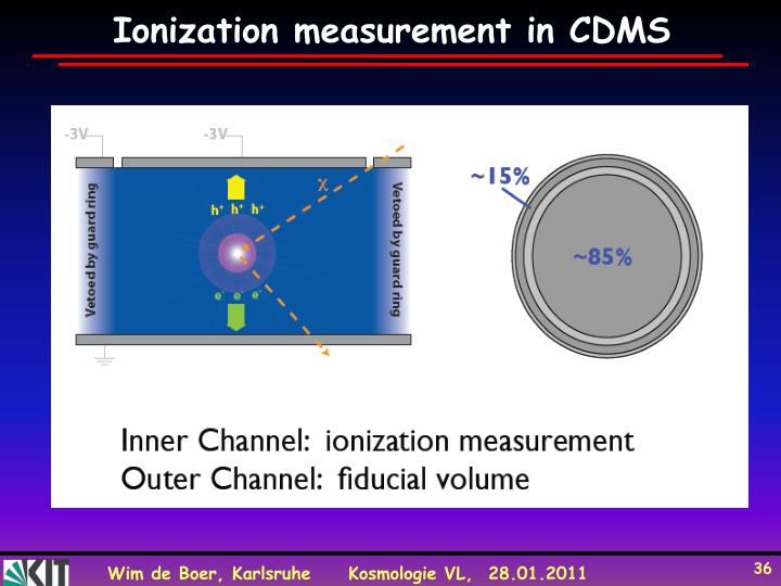 Ionization measurement in CDMS