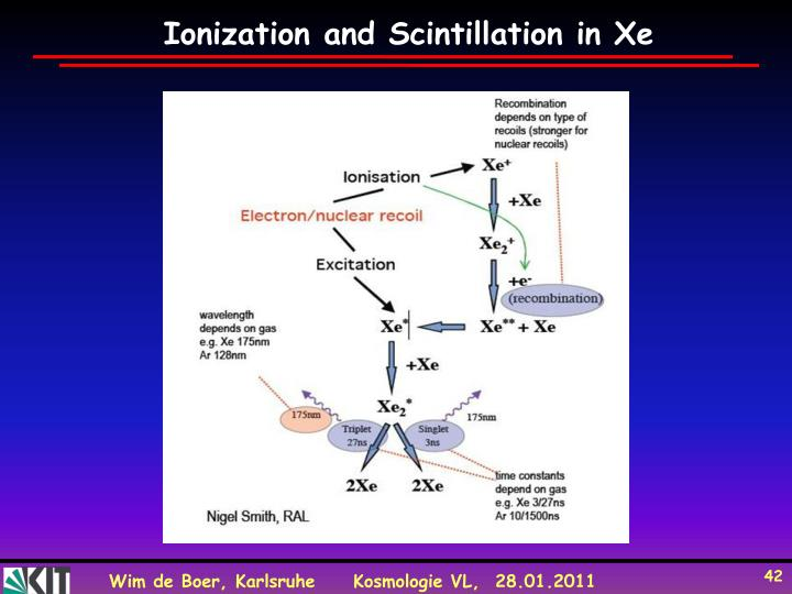 Ionization and Scintillation in Xe