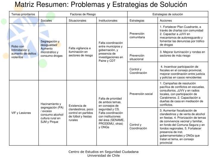 Matriz Resumen: Problemas y Estrategias de Solución
